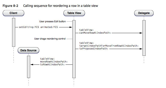 Calling sequence for reordering a row in a table view.png