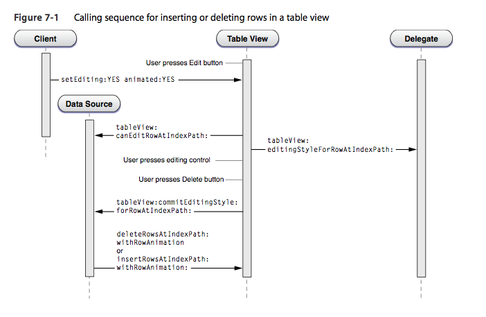 Calling_sequence_for_inserting_or_deleting_rows_in_a_table_view.png
