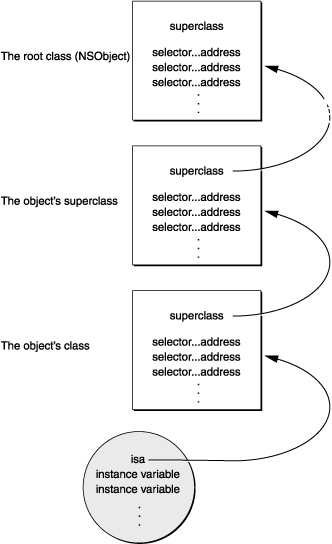objc_msgSend流程