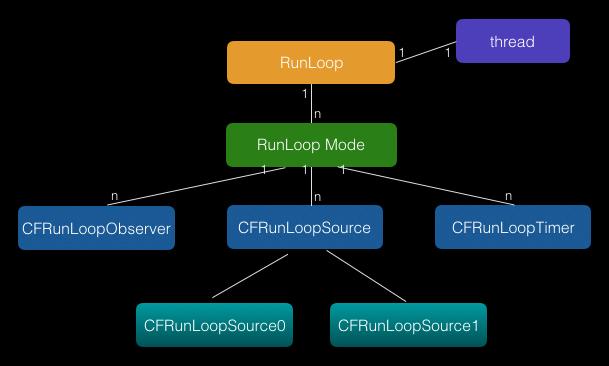RunLoop结构
