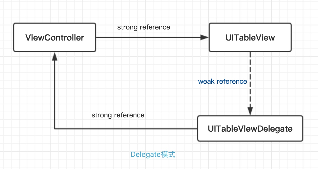 Delegate模式