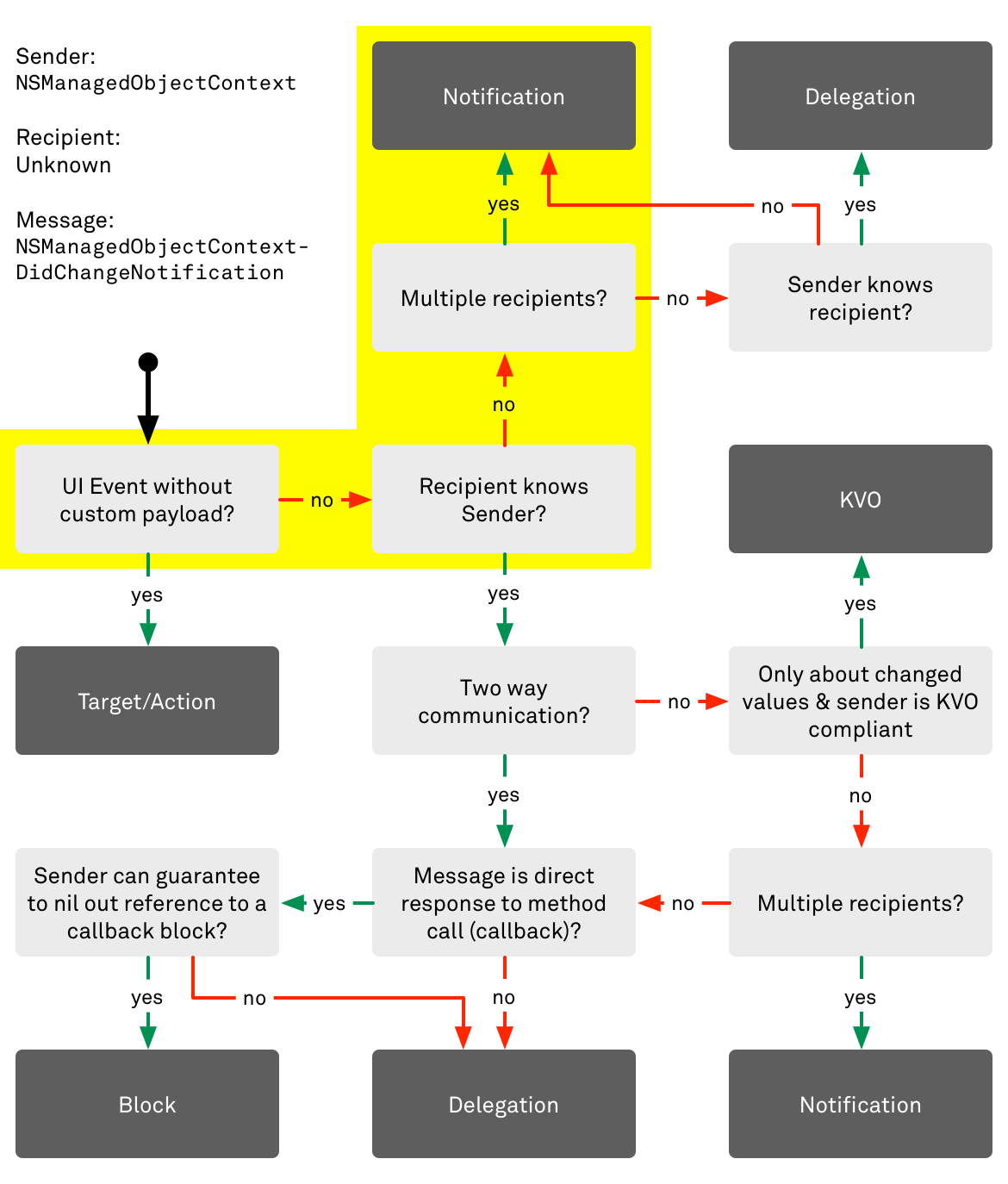 Decision flow chart for communication patterns in Cocoa